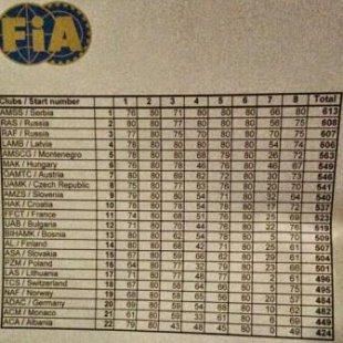 4. vieta Eiropā! Punktu tabula 05.09.2014.